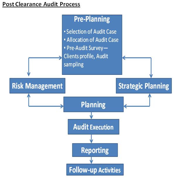 PCA Process